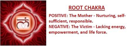 root chakra's archetypes
