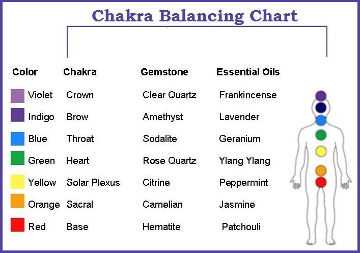 Chakra Balancing Chart