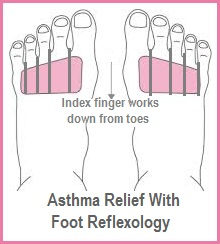 Asthma Relief with Foot Reflexology