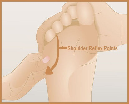 Self-Help To Relieve Shoulder Pain