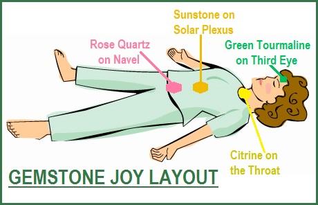 Örömre hangoló ásvány mintázat elhelyezése a test pontjain, Velda Wilsontól: http://balancedwomensblog.com
