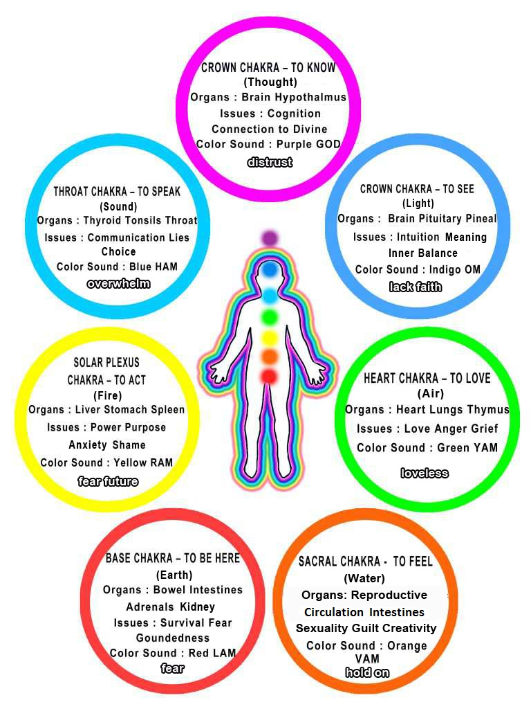 Chakra Chart Introduction
