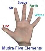 Apaan Mudra-Detoxify, Purify, Energize