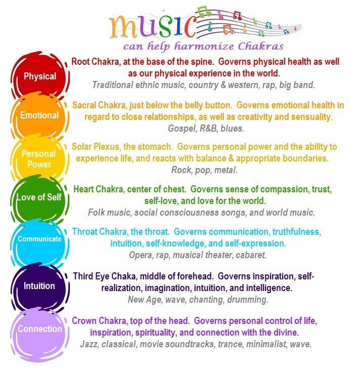Music Can Help Harmonize Chakras