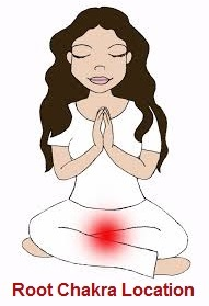 Resolving 1st Chakra Negativity