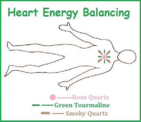 Heart Energy Balancing