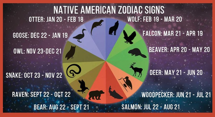 Your Birth Zodiac Totem Animal